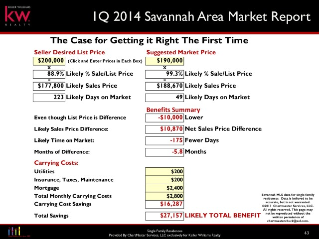 Saving Money Savannah Home