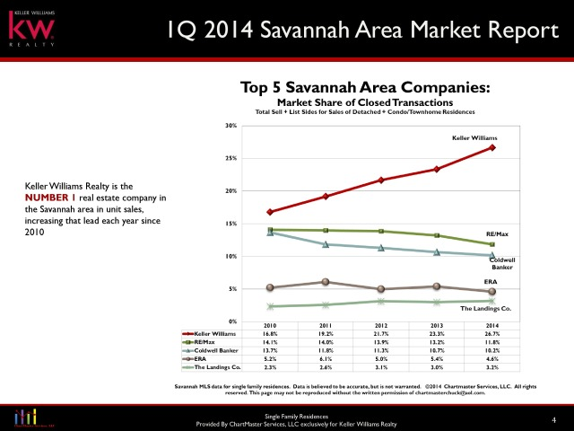 Keller Williams Best Real Estate Company Savannah