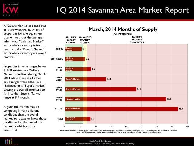 Savannah Homes Months of Supply