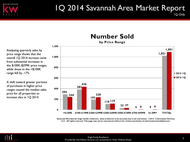 Savannah Home Sales Q1 2014